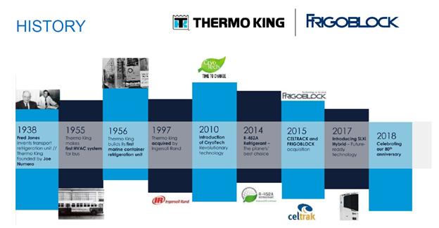 TimeLine historie Tk